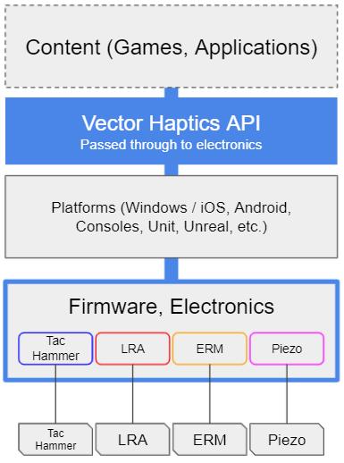 VectorHapticsArchitecture